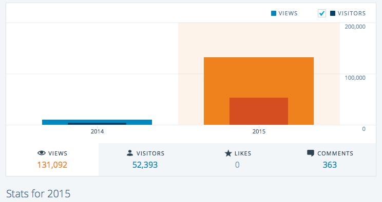 2015 jetsonHacks Website Statistics